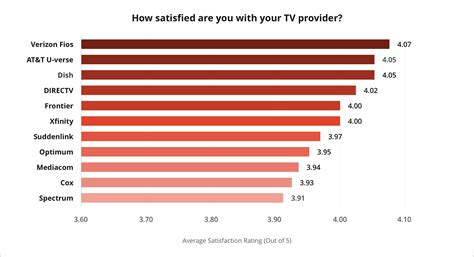 Best TV Service Providers of 2019 - Reviews