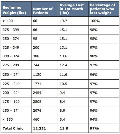 Weight Loss Programs: Choose One That's Right for You