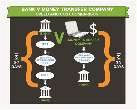Log In with Western Union in the United ... - Money Transfer